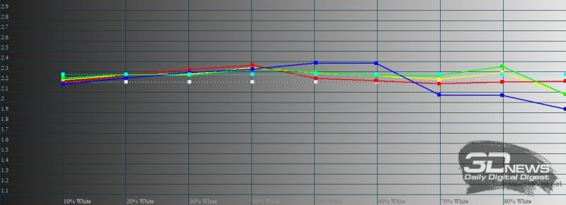 TECNO POVA 2, гамма. Желтая линия – показатели POVA 2, пунктирная – эталонная гамма