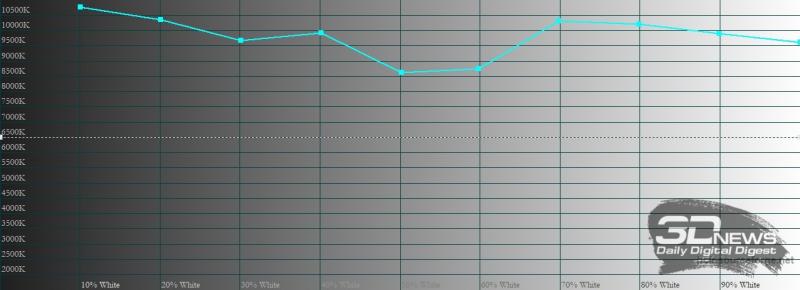 TECNO POVA 2, цветовая температура. Голубая линия – показатели POVA 2, пунктирная – эталонная температура