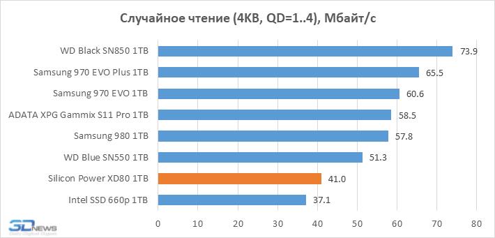 Обзор NVMe-накопителя Silicon Power XD80: Phison E12S и китайская флеш-память