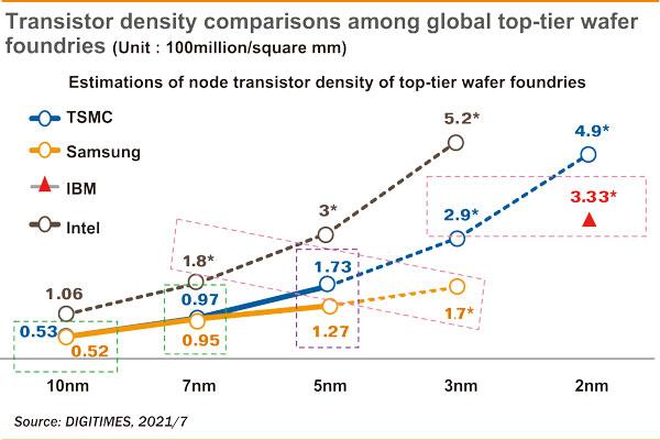 В рамках 3-нм техпроцесса Intel может заметно опередить конкурентов по плотности размещения транзисторов1