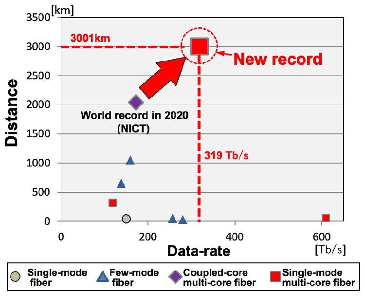 Новый рекорд. Источник изображения: NIST