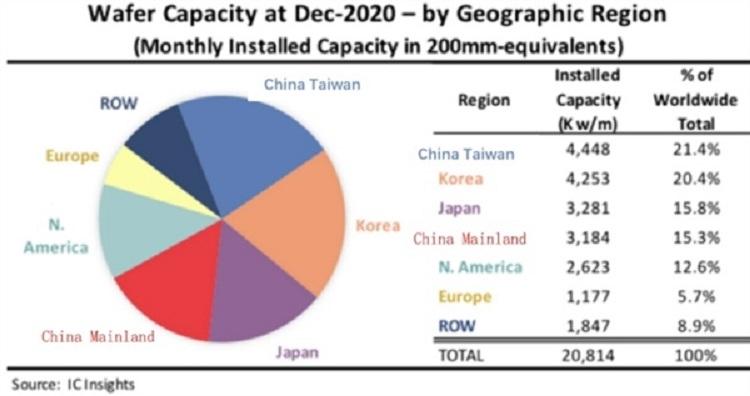 Китай выбился в тройку мировых лидеров по производству микросхем