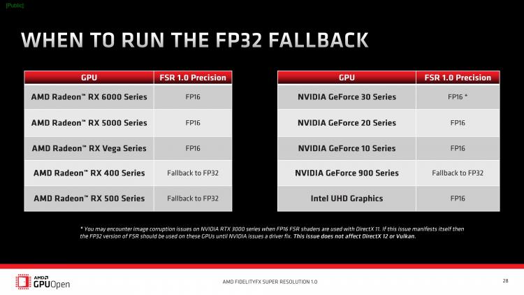 AMD открыла исходный код FidelityFX Super Resolution — интеллектуальное масштабирование стало доступно всем желающим