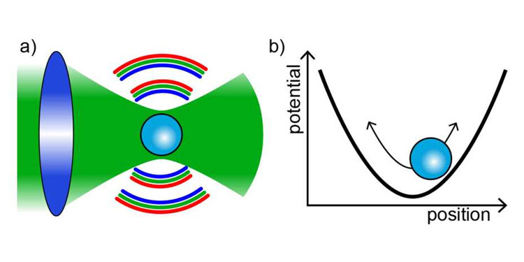 Наносфера в лазерной ловушке может быть заторможена до проявления квантовых эффектов. Источник изображения: ETH Zurich