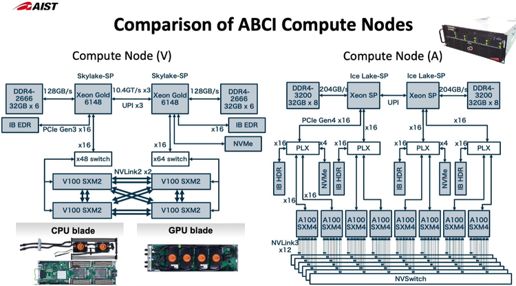 Новые узлы ABCI заметно отличаются по архитектуре от старых