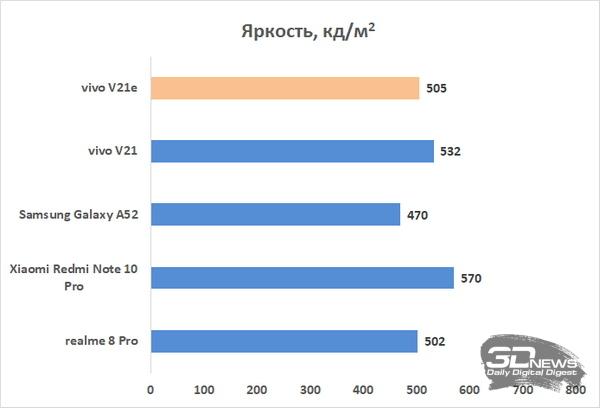 Обзор vivo V21e: удобный смартфон без явных изъянов