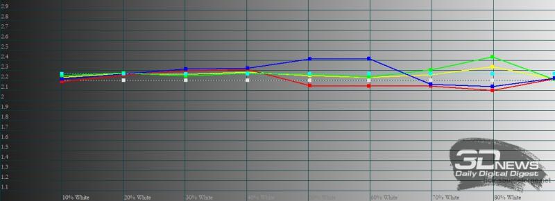 vivo V21e, гамма в стандартном режиме цветопередачи. Желтая линия – показатели vivo V21e, пунктирная – эталонная гамма