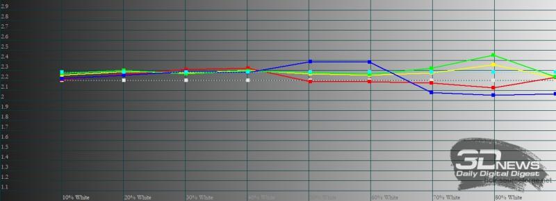 vivo V21e, гамма в профессиональном режиме цветопередачи. Желтая линия – показатели vivo V21e, пунктирная – эталонная гамма