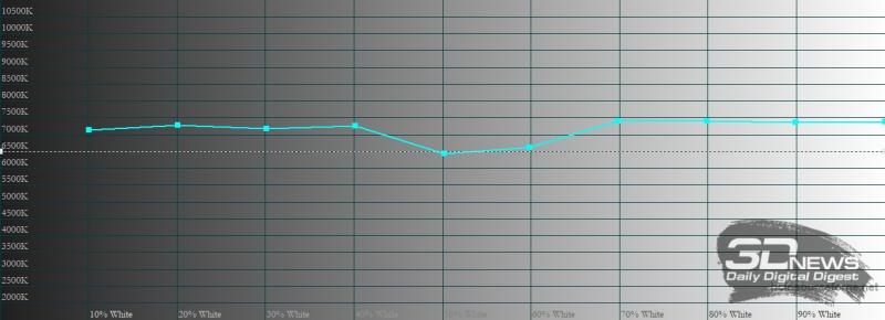 vivo V21e, цветовая температура в стандартном режиме цветопередачи. Голубая линия – показатели vivo V21e, пунктирная – эталонная температура