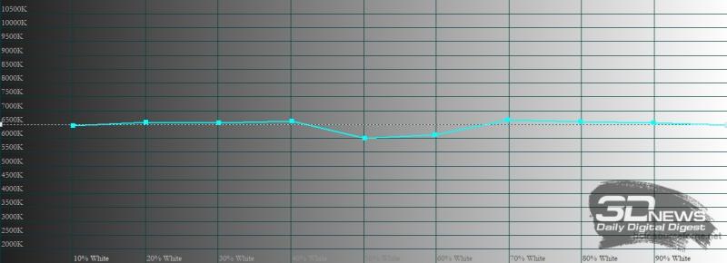 vivo V21e, цветовая температура в профессиональном режиме цветопередачи. Голубая линия – показатели vivo V21e, пунктирная – эталонная температура