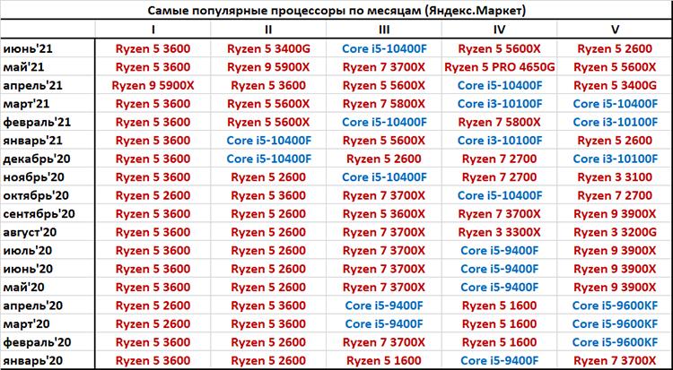 AMD продолжает терять позиции на российском рынке настольных процессоров