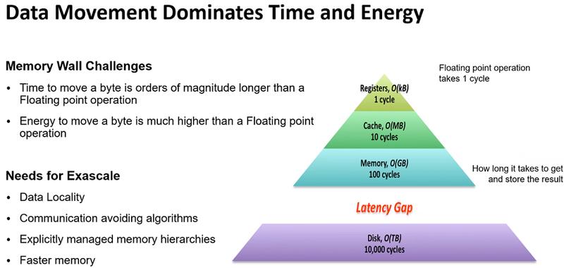 Перемещение данных: главный пожиратель времени и энергии