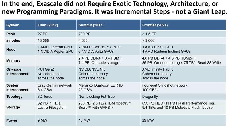Эволюция систем ORNL: от Titan к Frontier