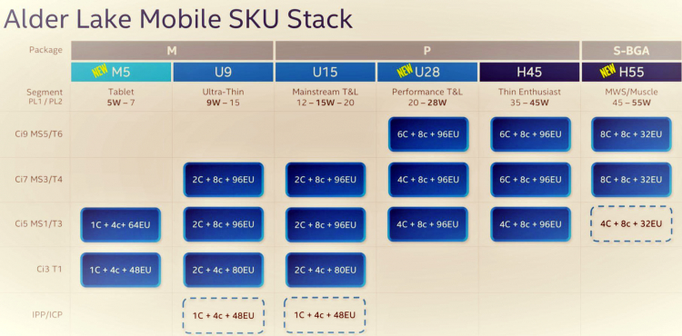 Мобильные Intel Alder Lake vPro