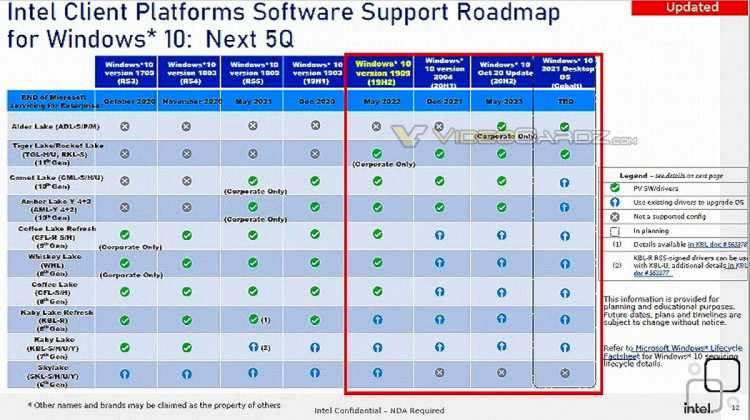 Поддержка Windows для Intel Alder Lake vPro