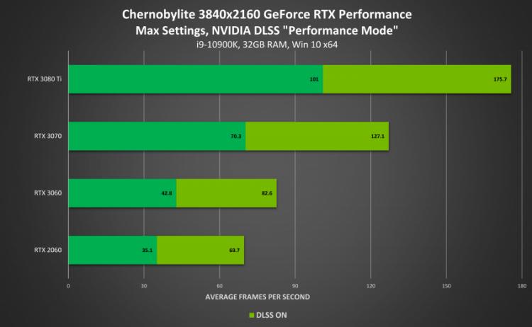 Драйвер GeForce Game Ready 471.41 WHQL добавляет поддержку Windows 11, а также DLSS для Chernobylite и для Red Dead Redemption 21