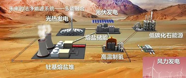 Солнце будет участвовать в процессе расплавления солей тория для подачи в реактор. Источник изображения: Chinese Academy of Sciences