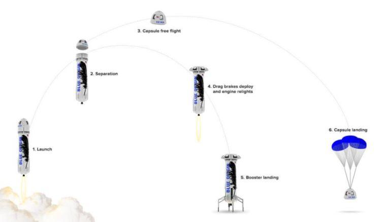 Схема полёта корабля New Shepard / Изображение: Space.com