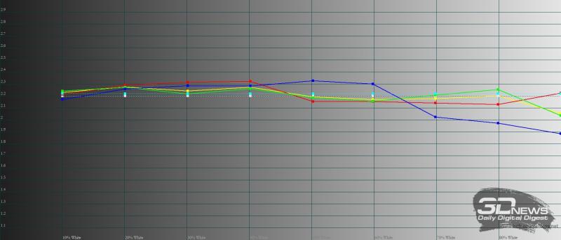 Infinix HOT 10s, гамма. Желтая линия – показатели Infinix HOT 10s, пунктирная – эталонная гамма