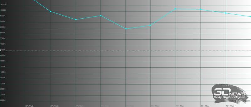 Infinix HOT 10s, цветовая температура. Голубая линия – показатели Infinix HOT 10s, пунктирная – эталонная температура
