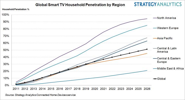 Смарт-телевизор есть у каждой третьей семьи в мире