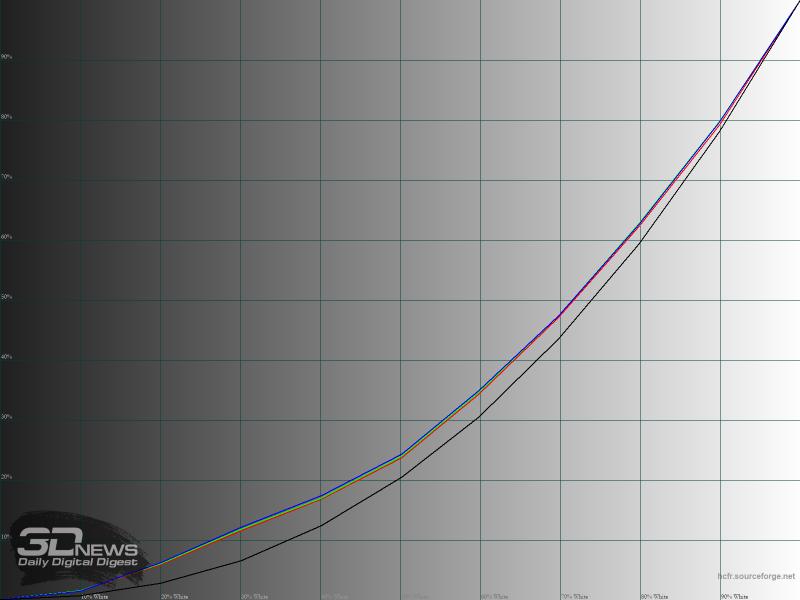 Гамма-кривые в режиме «FPS»