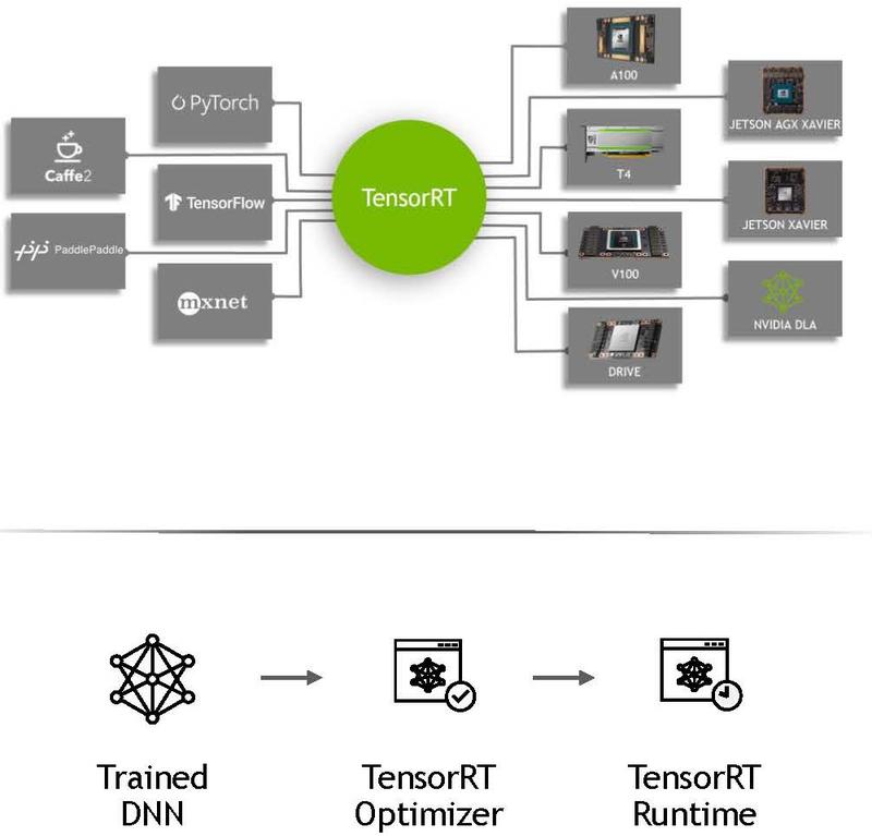 NVIDIA TensorRT подразумевает высокую степень интеграции