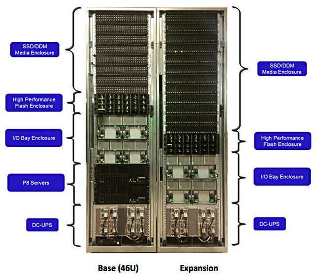 Флеш-массив IBM DS8880