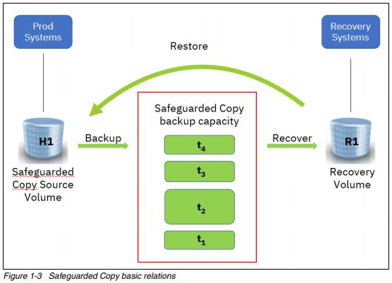Модель работы IBM Safeguarded Copy