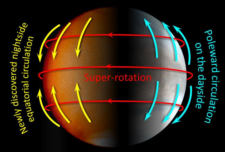 Глобальные процессы в атмосфере Венеры. Источник изображения: JAXA/Imamura