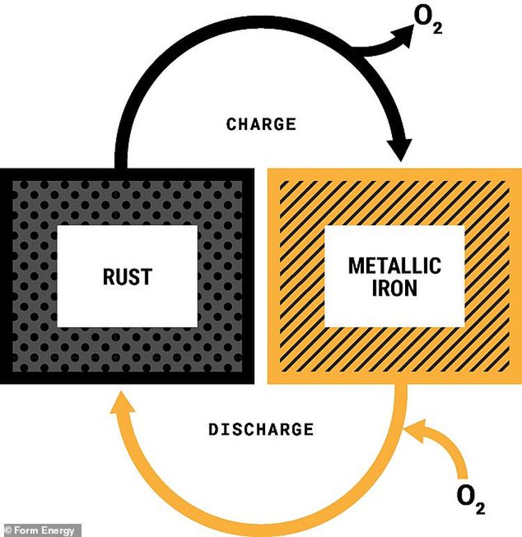 Принцип работы аккумулятора. Источник изображения:  Form Energy