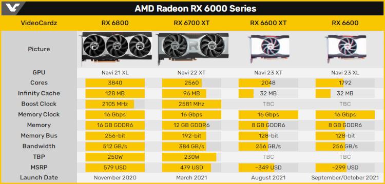 От $299: стали известны возможные цены видеокарт AMD Radeon RX 6600 и RX 6600 XT1