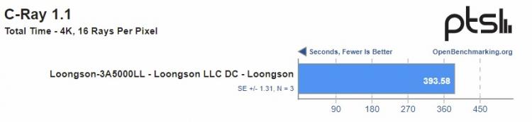 Производительность китайского процессора Loongson 3A5000 оказалась ниже заявленной производителем1