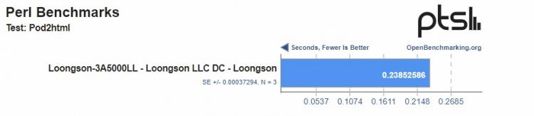 Производительность китайского процессора Loongson 3A5000 оказалась ниже заявленной производителем2