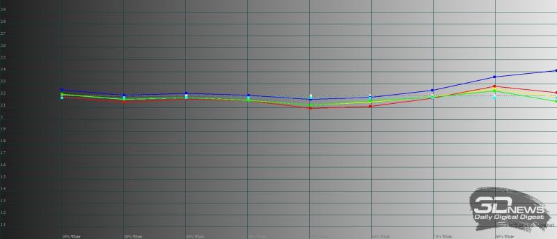 Huawei MatePad Pro 12.6 (2021), гамма в режиме яркой цветопередачи. Желтая линия – показатели MatePad Pro 12.6 (2021), пунктирная – эталонная гамма