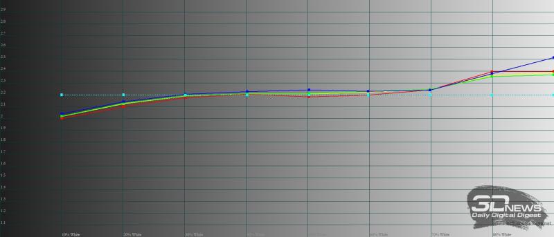 Huawei MatePad Pro 12.6 (2021), гамма в режиме обычной цветопередачи. Желтая линия – показатели MatePad Pro 12.6 (2021), пунктирная – эталонная гамма