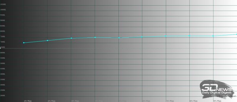 Huawei MatePad Pro 12.6 (2021), цветовая температура в режиме яркой цветопередачи. Голубая линия – показатели MatePad Pro 12.6 (2021), пунктирная – эталонная температура
