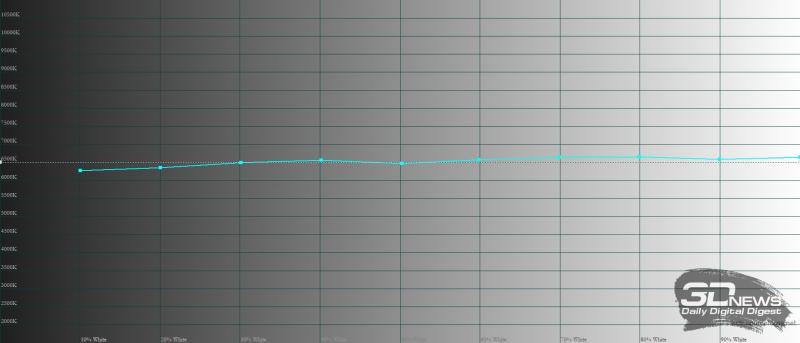 Huawei MatePad Pro 12.6 (2021), цветовая температура в режиме обычной цветопередачи. Голубая линия – показатели MatePad Pro 12.6 (2021), пунктирная – эталонная температура