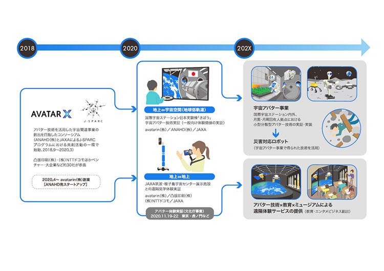 Проект «Космического аватара». Источник изображения: avatarin