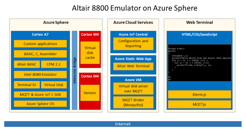 Архитектура эмуляции Altair 8800 в Azure Sphere