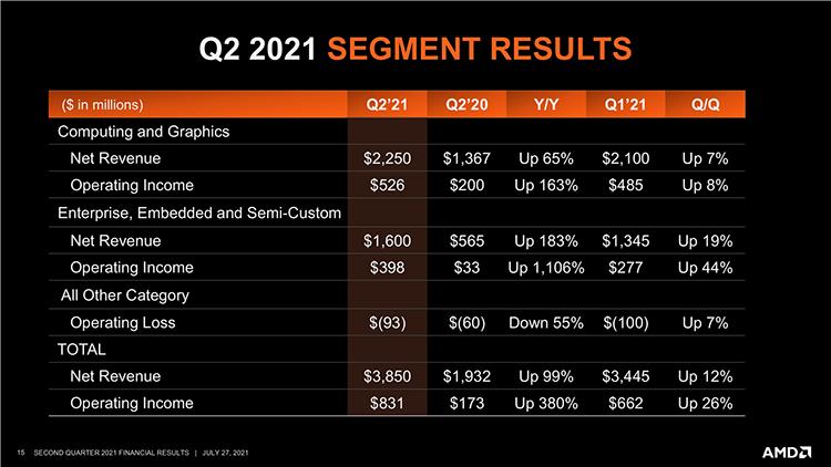 AMD отчиталась об удвоении выручки во втором квартале: спасибо EPYC и Ryzen 9