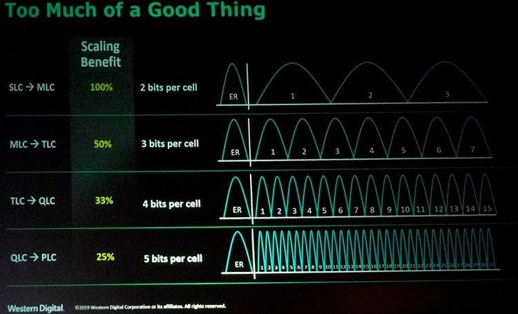 Чем больше бит в ячейке памяти тем больше уровней напряжения надо использовать. Источник изображения: PC Watch