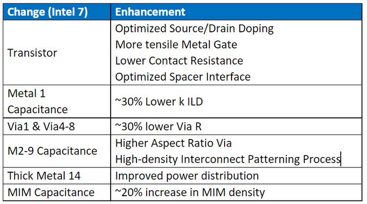 Особенности узла Intel 7