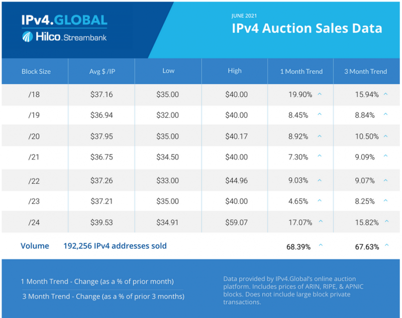 ipv4.global