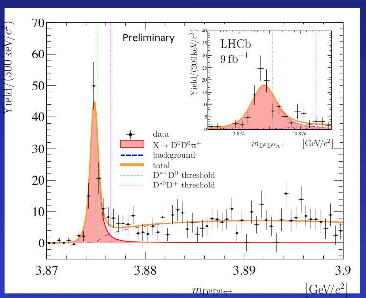 Спектр продуктов распада тетракварка на мезоны, пик свидетельствует о регистрации частицы. Источник: desy.de