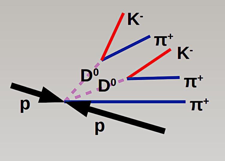 Тетракварк рождается в протон-протонных столкновениях и последующем распаде на мезоны. Источник: desy.de
