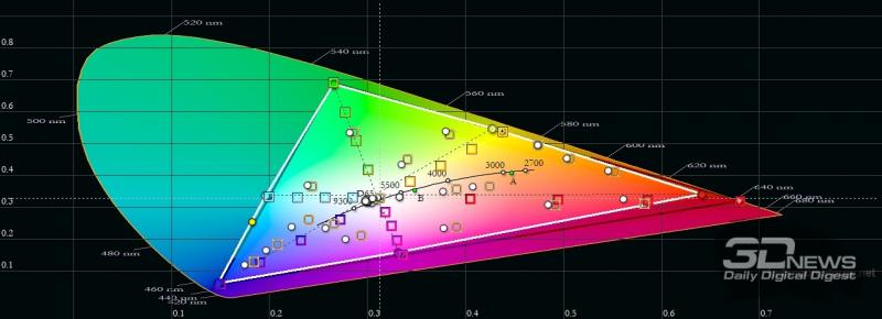 realme GT, цветовой охват в «ярком» режиме цветопередачи. Серый треугольник – охват DCI-P3, белый треугольник – охват realme GT