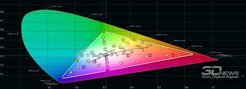 realme GT, цветовой охват в «нежном» режиме цветопередачи. Серый треугольник – охват sRGB, белый треугольник – охват realme GT