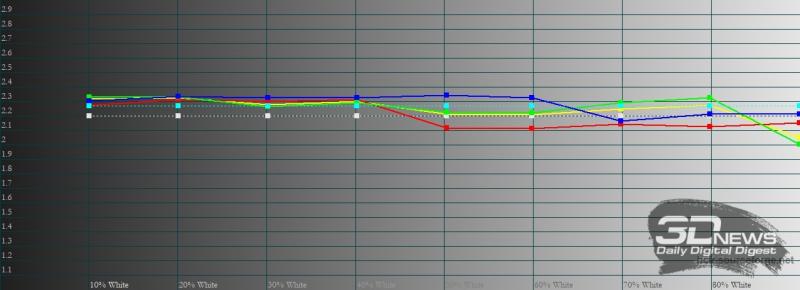 realme GT, гамма в «ярком» режиме цветопередачи. Желтая линия – показатели realme GT, пунктирная – эталонная гамма