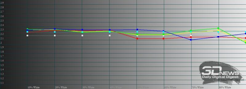 realme GT, гамма в «нежном» режиме цветопередачи. Желтая линия – показатели realme GT, пунктирная – эталонная гамма